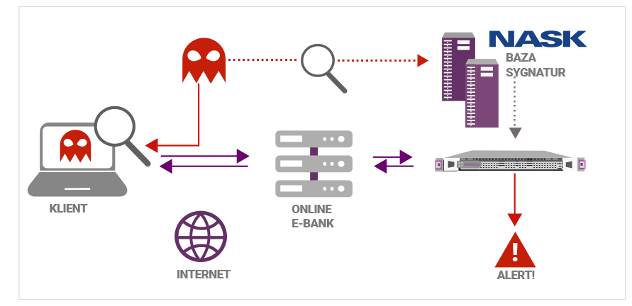 System depicts system architecture